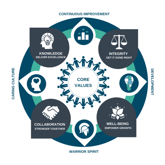 Hands-on Human Resources Core values